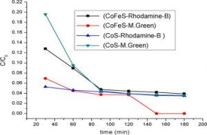 Cobalt Sulfide Rhodamine