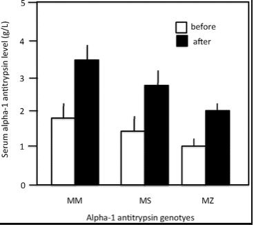 antitrypsin genotypes